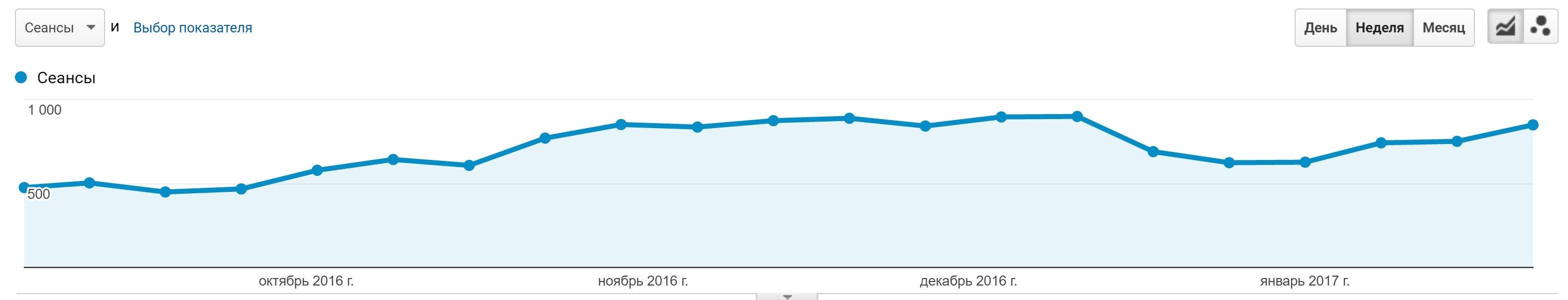статистика посещаемости сайта lombardparus.com.ua