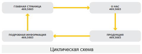 ciklicheskaya-shema-perelinkovki Типы перелинковок, картинка, фото, изображение