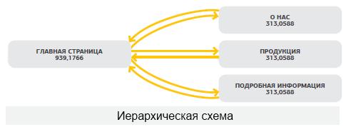 ierarhicheskaya-shema-perelinkovki Типы перелинковок, картинка, фото, изображение