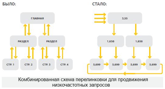 kombinirovannaya-shema-perelinkovki Типы перелинковок, картинка, фото, изображение