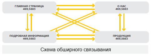 shema-perelinkovki-obshirnaya Типы перелинковок, картинка, фото, изображение